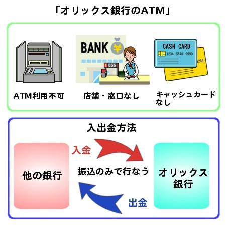 銀行 オリックス